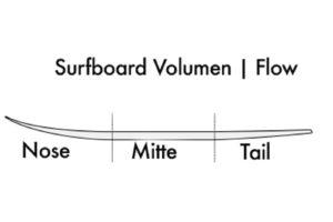 Surfboarddesign Der Flow oder Verteilung des Volumens